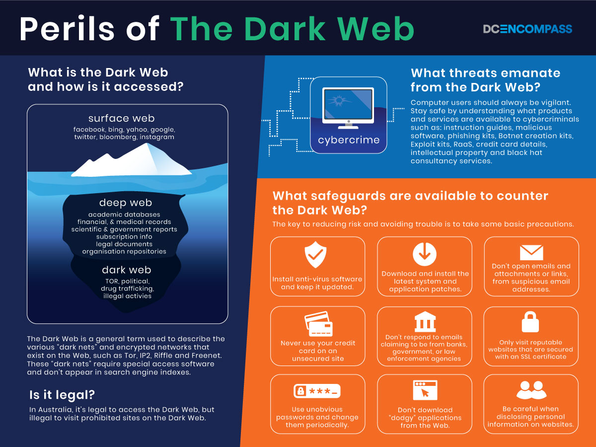 Infographic Perils of The Dark Web