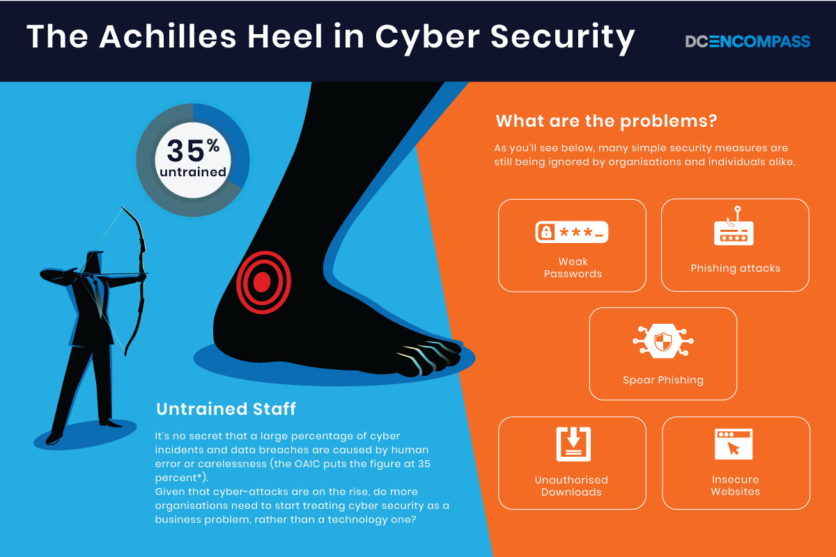 Achilles Heel In Cyber Security